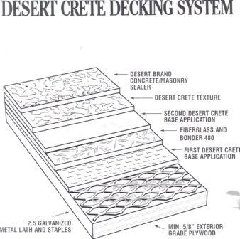 Desert Crete Pedestrian Traffic and Roof Coating is the ONLY